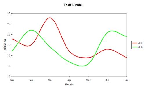 Theft F/Auto