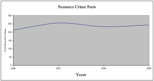 Summer Crime Stats 2006 to 2009