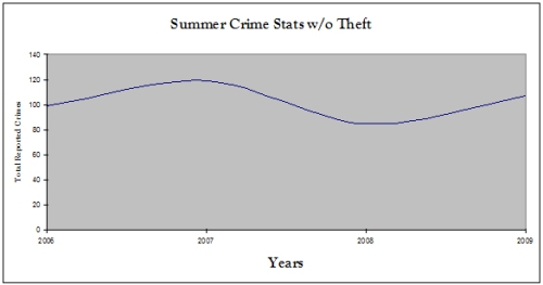 Summer Crime Stats Without Thefts