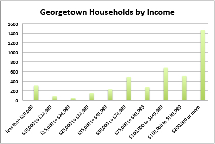 Chart Income All Households